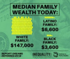 following the Great Recession, Black households lost much more wealth than white families, regardless of class or profession,