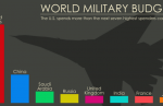 The U.S. spends more on militarism than the next 10 countries combined; six of whom are allies.