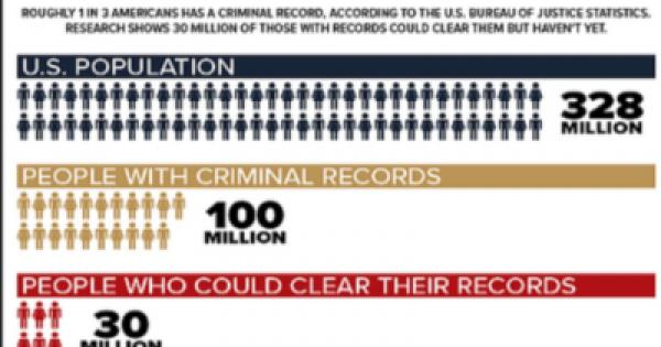 Following decades of overcriminalization, 1 in 3 American adults now has a criminal record.